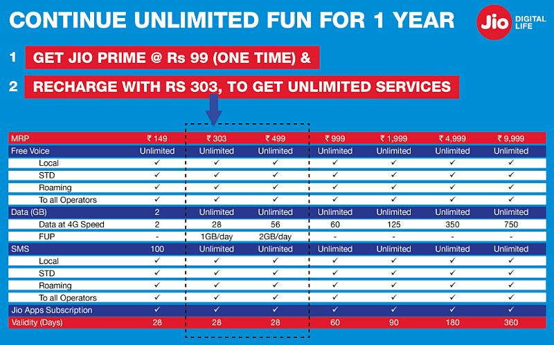jio prime packs official